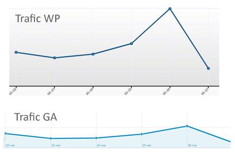 Trafic statistiques wordpress et google analytics